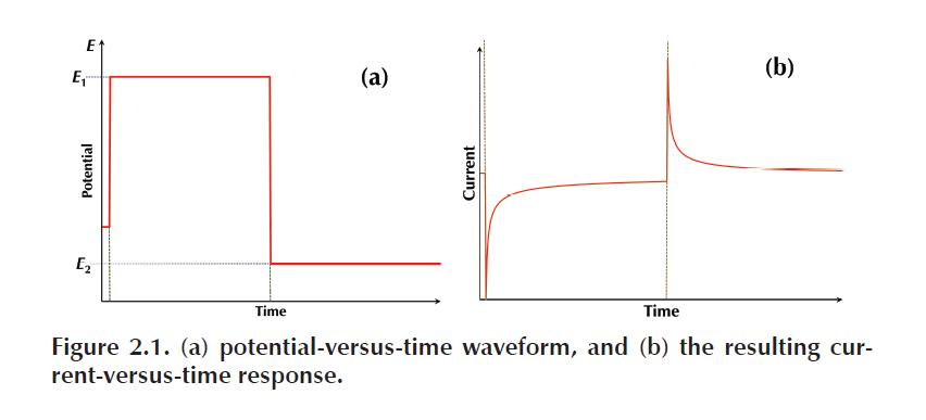 potential-versus-time waveform
